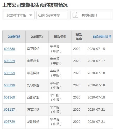[中国股市现状今日行情]上交所半年报