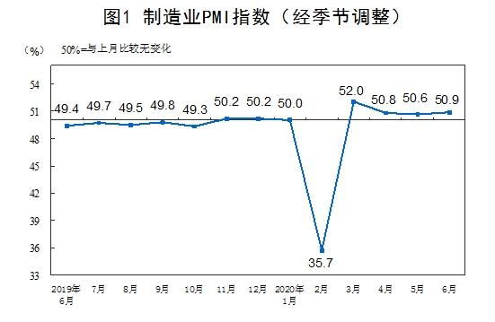 东洋证券:6月官方制造业PMI为50.9% 非制造业PMI为54.4%