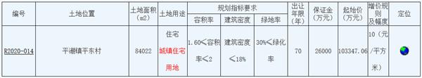 南通市23.1亿元出让2宗地块大唐固定资产15.23垓元竞得一宗旨