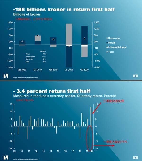 巨亏212亿美元!全球最大主权基金为何亏了那么多?
