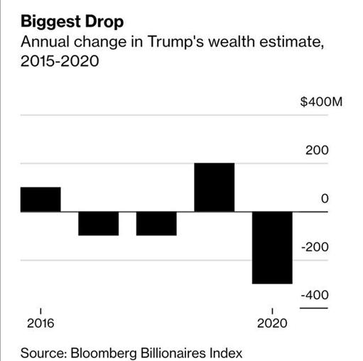 首富还是他!刚刚,美国400富豪榜出炉!特朗普财富缩水近20%,快跌出榜单...