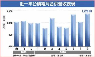 美国封杀华为,日本、韩国、台湾地区要痛失近2000亿!