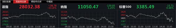 黄金2分钟巨震,科技股再度大跌!大选前最后一次美联储会议刚刚召开,释放什么信号?巴菲特也有罕见动作