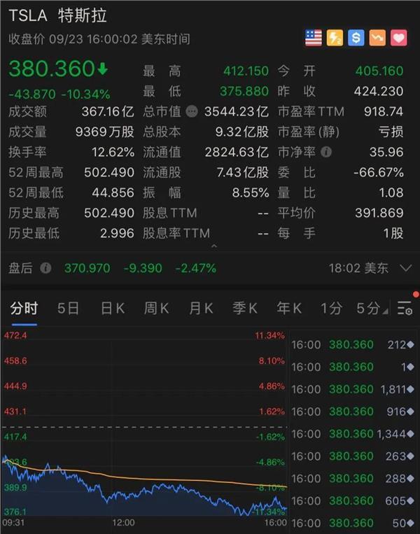 """突发!美联储警报,美股又崩了:狂泻500点,纳指暴跌3%!却有中概股""""一飞冲天"""":飙升4000%…"""