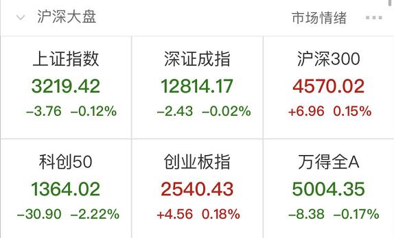 三大股指缩量整理,地产股大跌,多只装修股闪崩跌停!