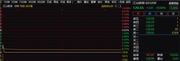 """中国恒大急挫9%,地产股集体""""遇袭"""",是何逻辑?长三角传来重磅发声,地产风暴还将刮多久?"""