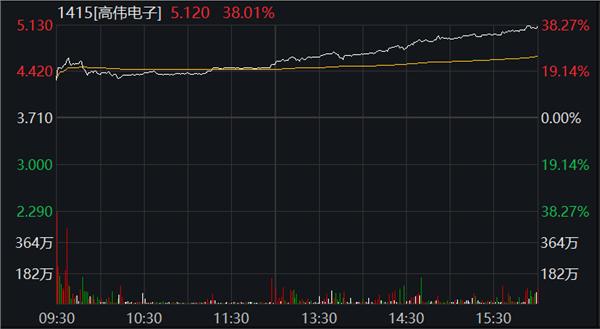 全球市场回暖!港股科技汽车医药大涨,中芯国际一度涨超10%