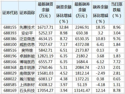 科技创新板融资余额增加1267.57万元 88股融资余额环比增加