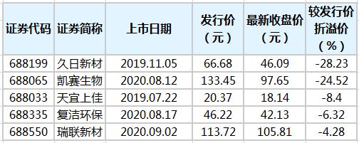 5只科技创新板股票破28.23%的最高纪录