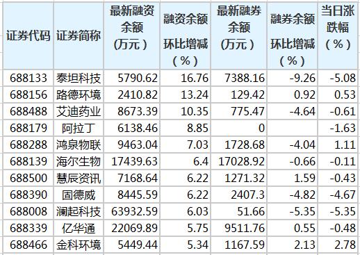 科技创新板融资余额增加2673.85万元 83股融资余额环比增加