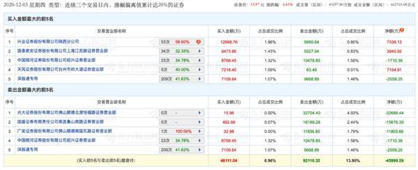 """6天拿下4个涨停板 券商股""""新妖王""""诞生 为何成为游资""""新战场""""?插图3"""