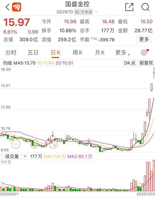 """6天拿下4个涨停板 券商股""""新妖王""""诞生 为何成为游资""""新战场""""?插图"""