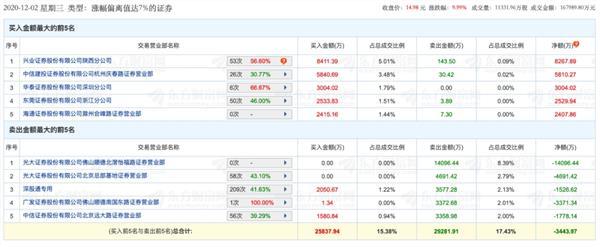 """6天拿下4个涨停板 券商股""""新妖王""""诞生 为何成为游资""""新战场""""?插图2"""