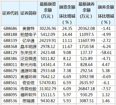 17个创意板股票金融余额增加了5%以上
