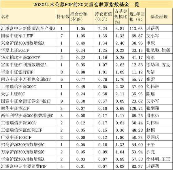 """大曝光!""""专业买手""""最新重仓这些公募基金(附名单)"""