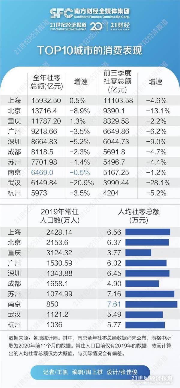 2020年十大消费城市出炉:上海北京重庆坐稳三强,武汉加速回升反超杭州
