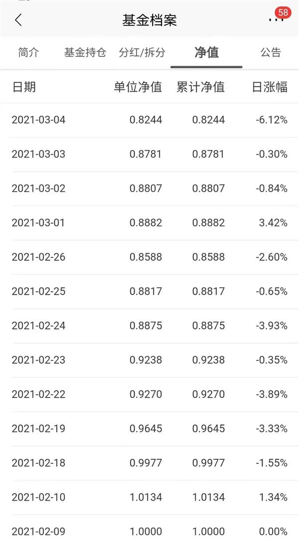 """建仓""""太急"""",12日就亏近18%!请求投资者再给一些时间"""