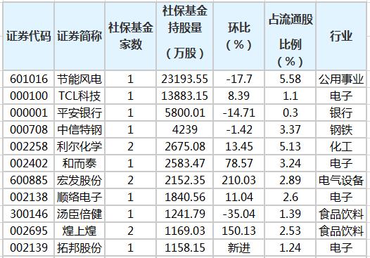 社保基金重仓股排行榜.png