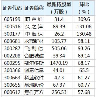 陆股通持股量环比增幅榜.png