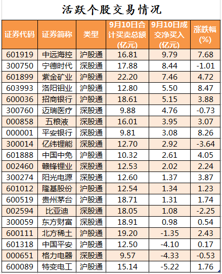 9月10日北向资金活跃个股交易情况.png