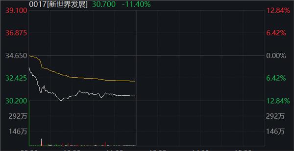 刚刚,港股重挫近4%,中国恒大再跌17%,招行也跌超9%!什么情况?