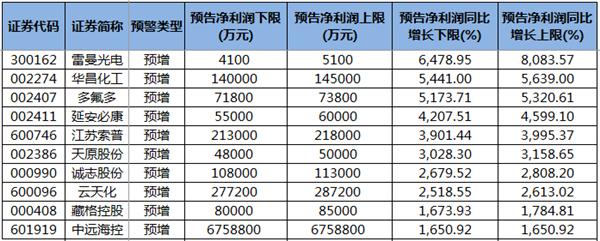公布前三季度业绩预告的个股.png