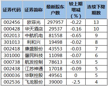 股东户数连续下降股排行榜.png