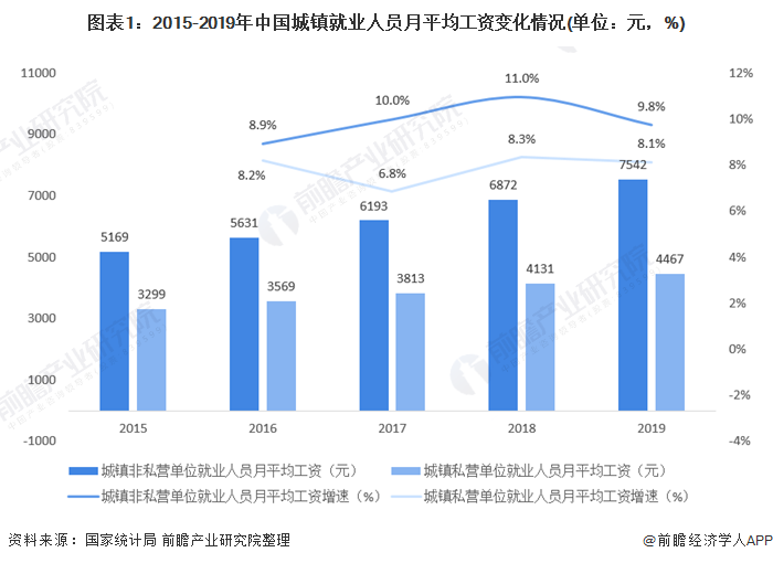 2021年中国人力资源服务行业发展现状分析 全国各省月收入汇总!你拖后腿了吗?