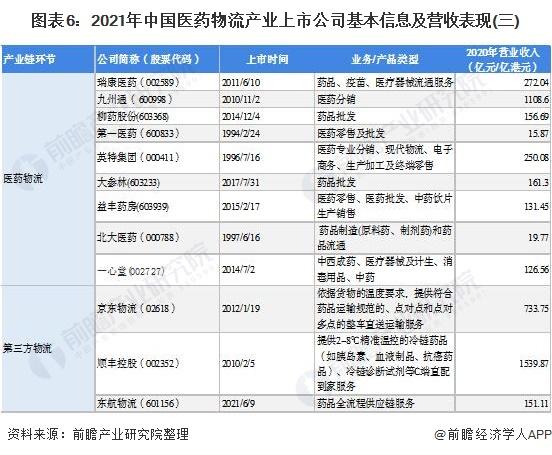 【最全】2021年医药物流行业上市公司全方位对比(附业务布局汇总、业绩对比、业务规划等)
