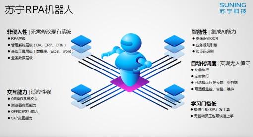 """""""数字员工军团""""赋能生态圈,苏宁用RPA+零售抢占下一个时代插图(1)"""