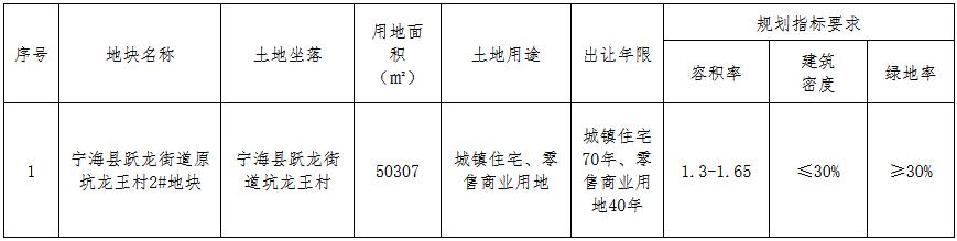 得力地产4.15亿元摘得宁波市宁海县一宗商住用地 楼面价5000元/�O