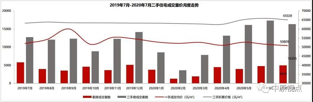 中原地产:7月北京二手房成交市场量价齐跌仅4城区房价上涨