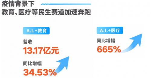 以刚需应用拥抱AI新时代,科大讯飞上半年净利润增长36.28%