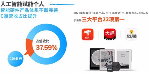 技术创新不断突破,科大讯飞上半年研发投入占营收比超20%