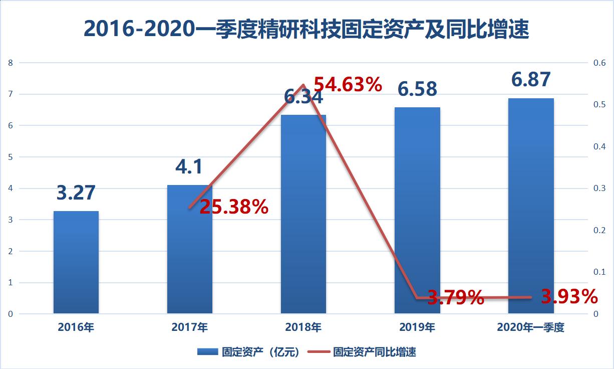 北京和众汇富:净利润增长1200%,精研科技前景广阔!