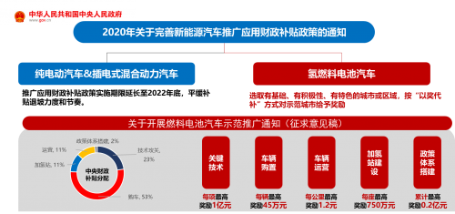 """亿华通:即将被氢能补贴政策引爆的""""中国氢能第一股"""""""