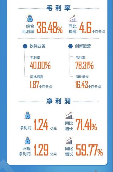 宇信科技上半年净利润大增71.41%转型价值加速释放