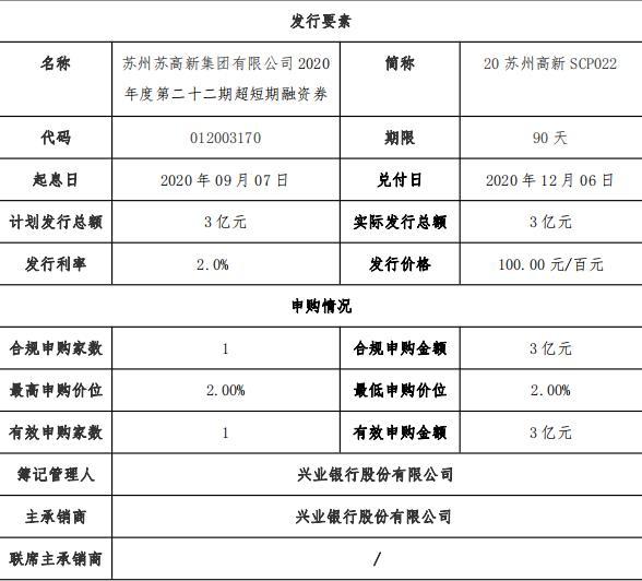 苏州高新成功发行3亿元超短期融资券 票面利率2%