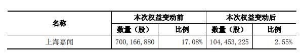 企示录|泰康系入局 阳光城两大险资股东并行