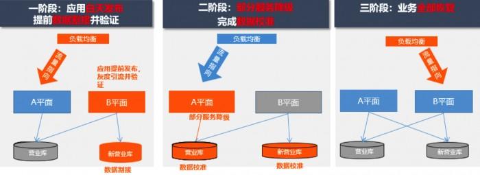 """浙江移动携手亚信科技行业内率先实现""""不停服""""状态下的核心系统平稳割接"""