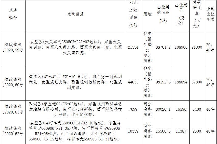 杭州西投置業1.65億元競得杭州1宗商業用地