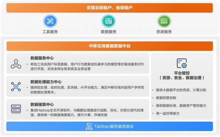 中移在线携手亚信科技完成国内首例基于华为TaiShan服务器的客服数据中台建设