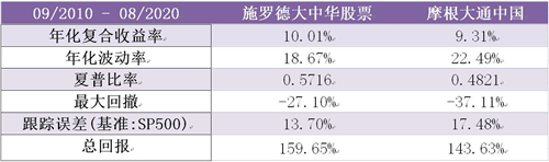 老虎证券基金超市:如何抓住大中华地区的投资机遇?