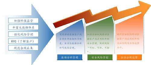 【网络安全宣传周】通付盾央行监管沙盒篇