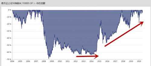北京和众汇富:跑得赢标的指数的指数基金奥秘在哪里