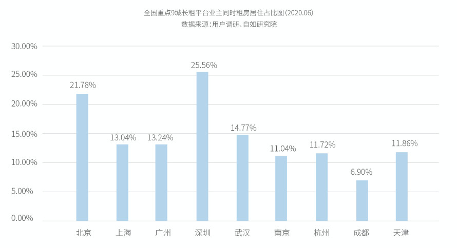 自如发布《2020中国青年租住生活蓝皮书》,大且好机构成业主首选