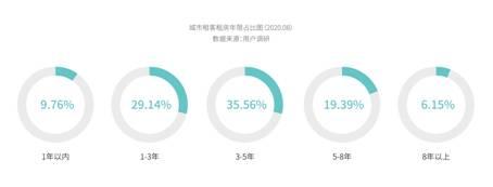 《2020中国青年租住生活蓝皮书》:大且好长租机构成用户首选
