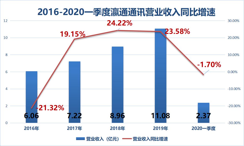 北京和众汇富:无线耳机市场竞争巨大,瀛通通讯能否转型成功呢?