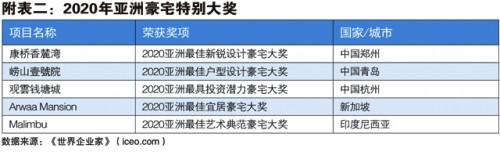 世界企业家发布2020年亚洲10大超级豪宅排行榜