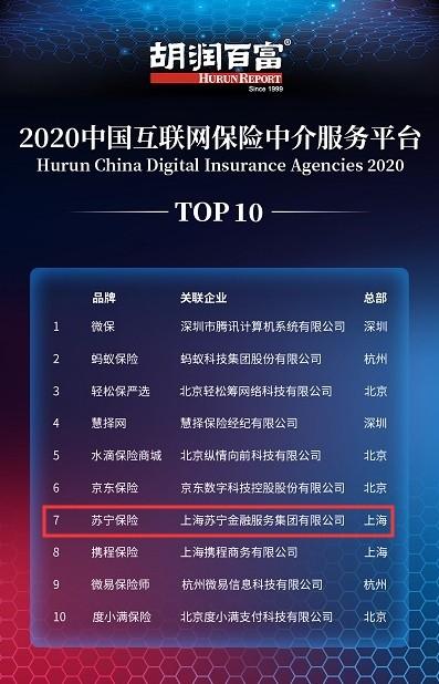 胡润发布2020中国互联网保险中介平台Top10苏宁保险上榜
